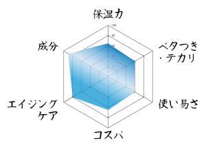 HMENZ レーダーチャート